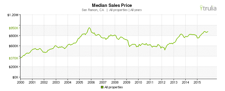 San Ramon, CA - Median Sales Prices 2000-2015