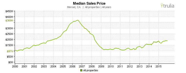 Merced, CA - Median Sales Prices 2000-2015
