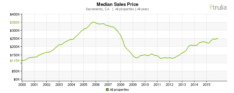 Sacramento, CA - Median Sales Prices 2000-2015