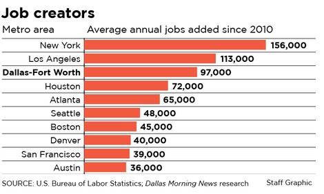 Fall 2017 Update - Job Growth.jpg
