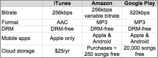 iTunes vs Amazon mp3 vs Google Play Music best online music store
