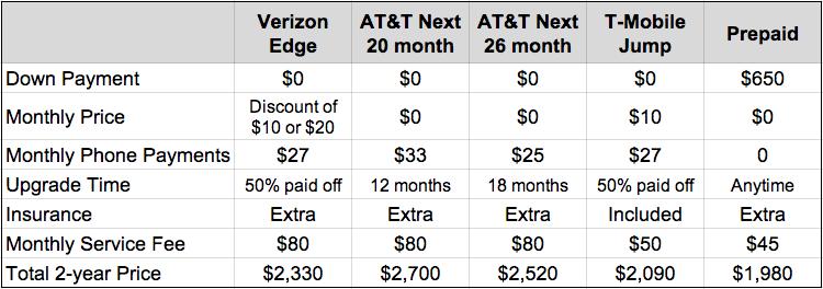 Verizon EDGE vs AT&T NEXT vs T-Mobile Jump