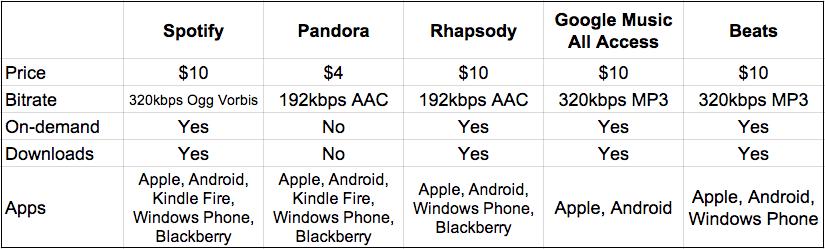Spotify vs Pandora vs Rhapsody the best paid music streaming apps