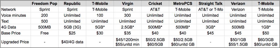 best prepaid cell phone plans Virgin Mobile vs Metro PCS vs Straight Talk vs Boost Mobile