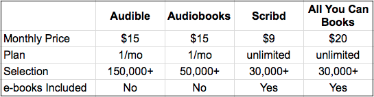 Best audiobook app and subscription: Audible vs Audiobooks vs Scribd