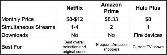 Netflix vs Amazon Prime vs Hulu Plus - best streaming service