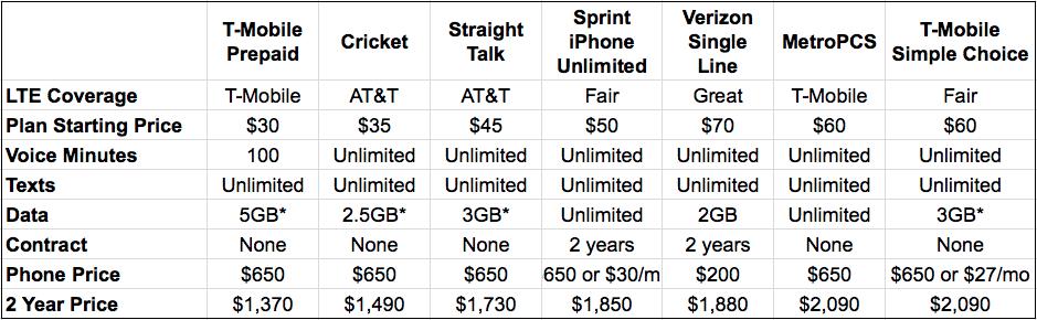 best cell phone plan for smartphone users cricket vs virgin mobile vs t-mobile vs verizon vs AT&T