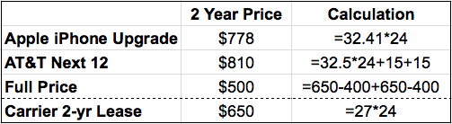 Apple's iPhone Upgrade Plan vs AT&T Next and other options