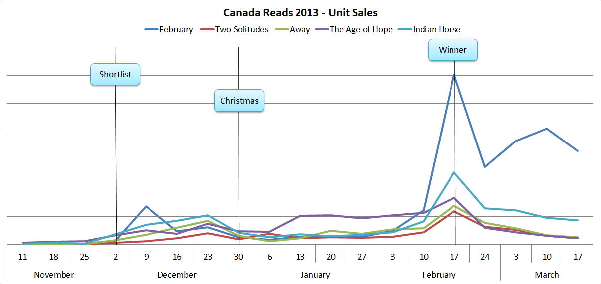 canada-reads-chart-4-new.png