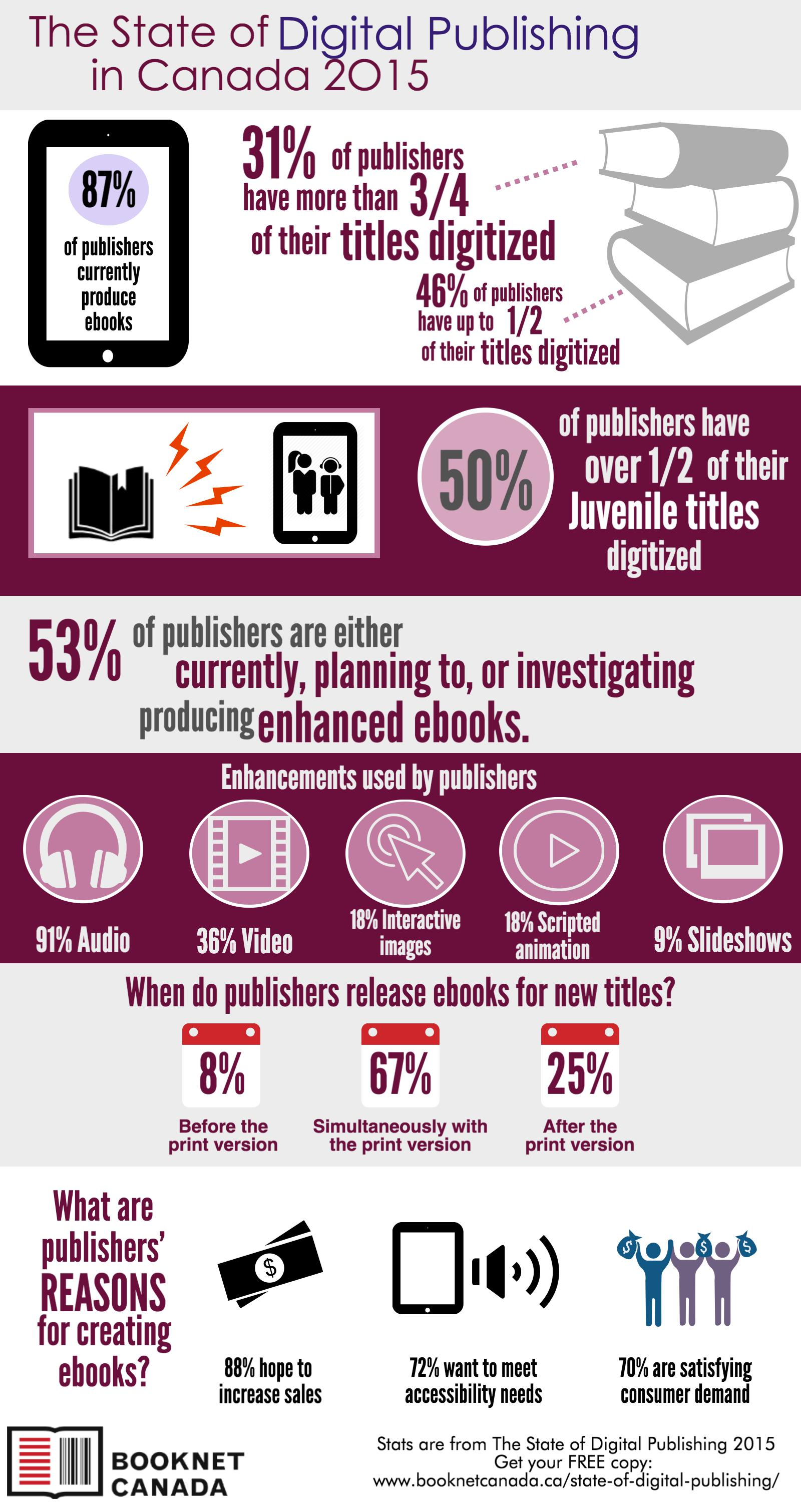 Download this infographic in beautiful  .PDF  format here!