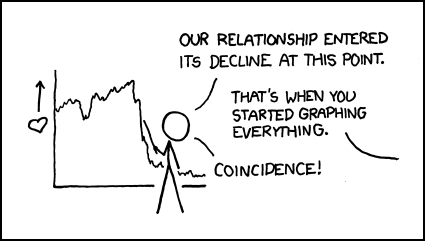 Charts can help you find unexpected correlation!