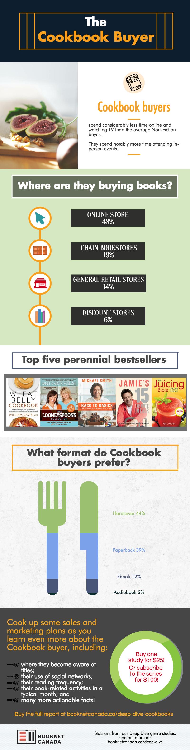 Cookbook buyer infographic