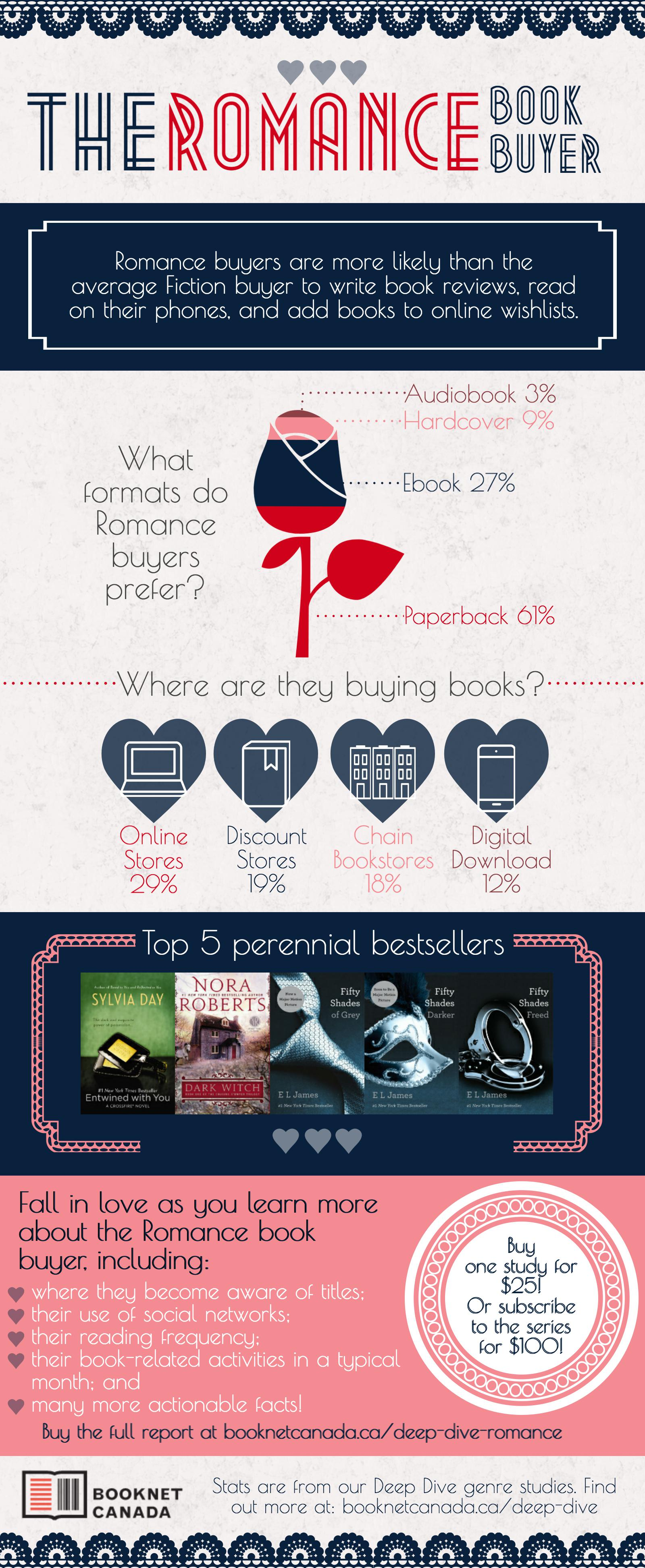 The Romance book buyer. For the information provided in the image, please scroll down.