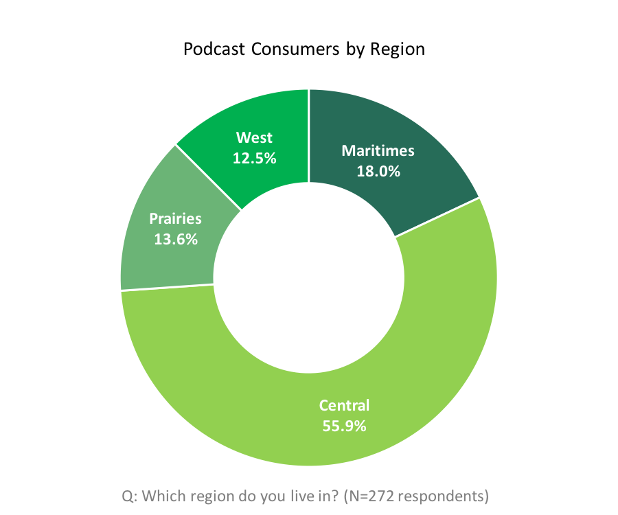 Podcast consumers by region. Central = 55.9%. Maritimes = 18.0%.Prairies = 13.6%. West = 12.5%.