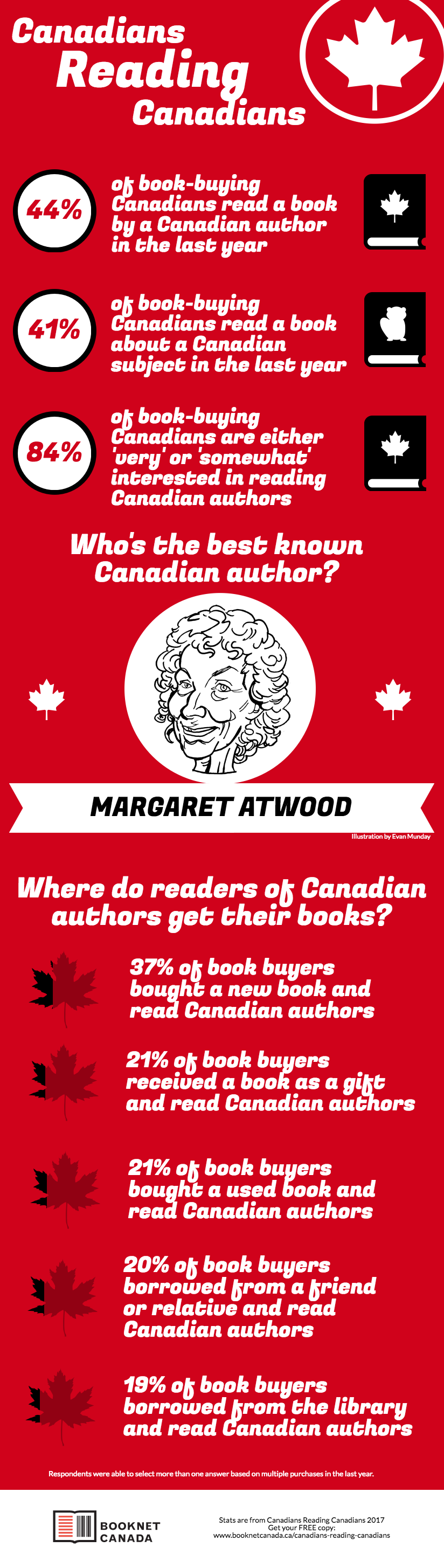 Canadians Reading Canadians infographic