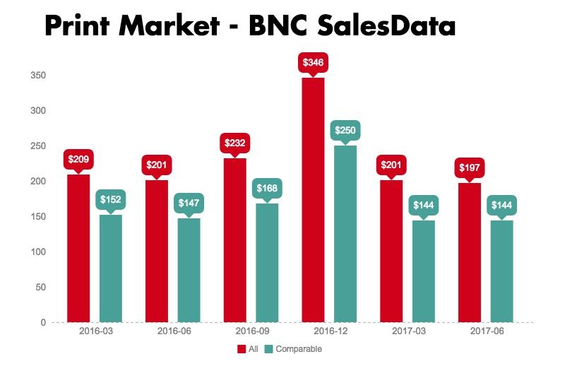 Graph depicting the volume of sales in the Canadian print market using BNC SalesData for 2016 and the first two quarters of 2017.
