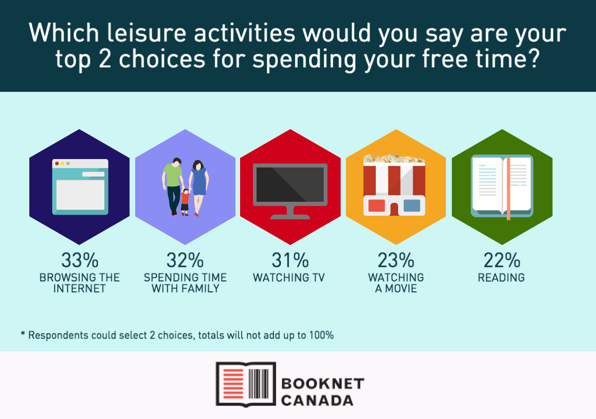 "Graphic showing the answer to the survey question ""Which leisure activities would you say are your top 2 choices for spending your free time?"""