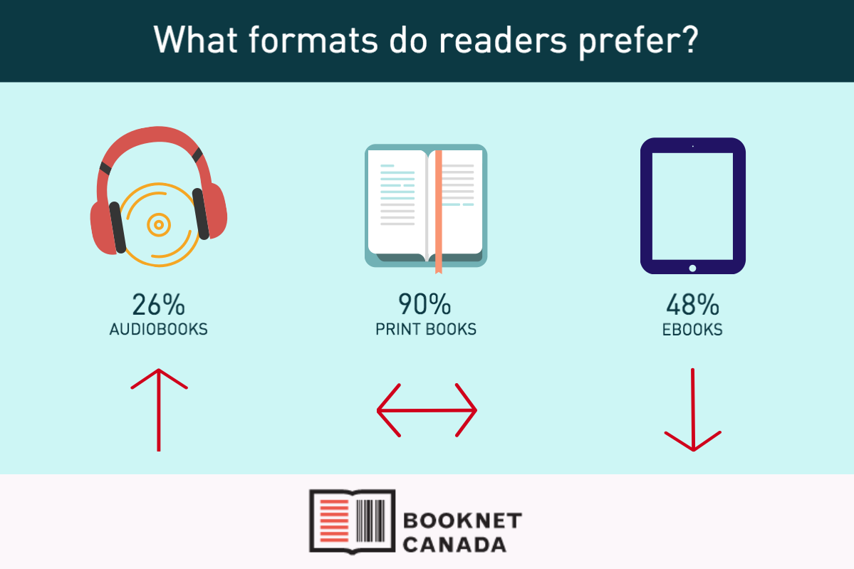 Infographic showing what format readers prefer.