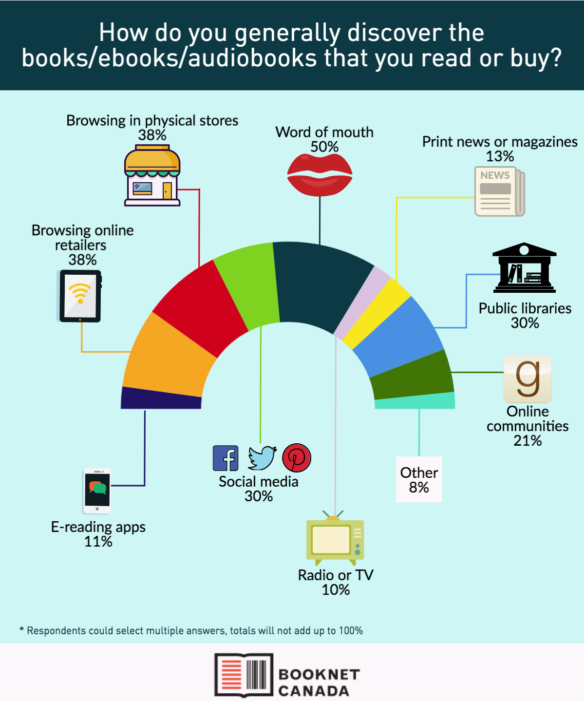 Infographic showing the ways Canadians discover the books they read.