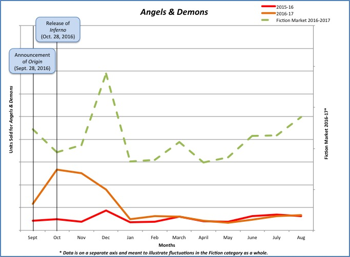 Graph of units sold for Angels & Demons.