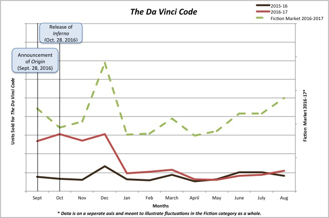 Graph of units sold for  The Da Vinci Code.