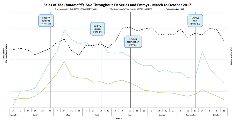 Graph of sales of The Handmaid's Tale.