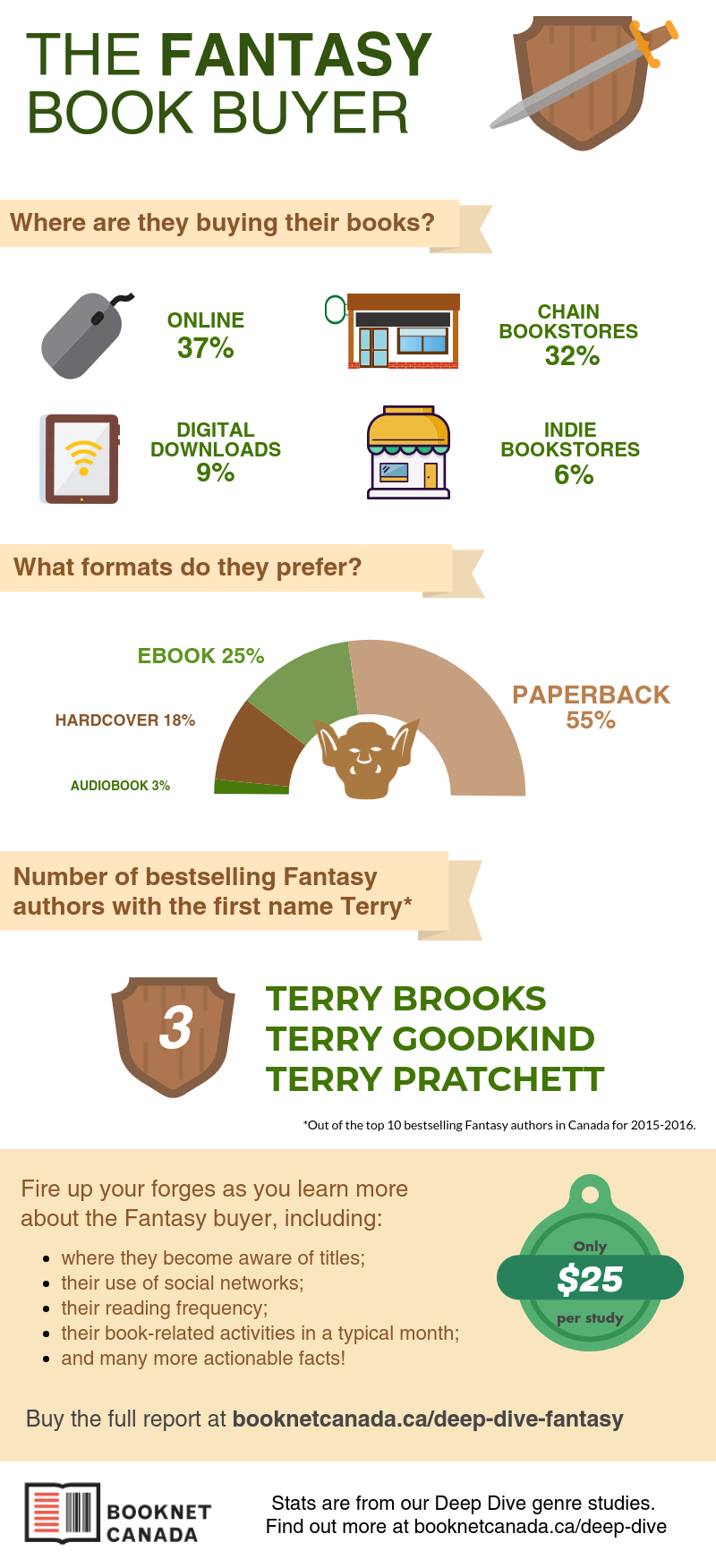 Infographic for Fantasy Deep Dive study. See below for all the information contained within.