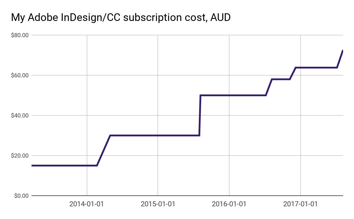 Graph showing rising cost of Creative Cloud subscription costs.