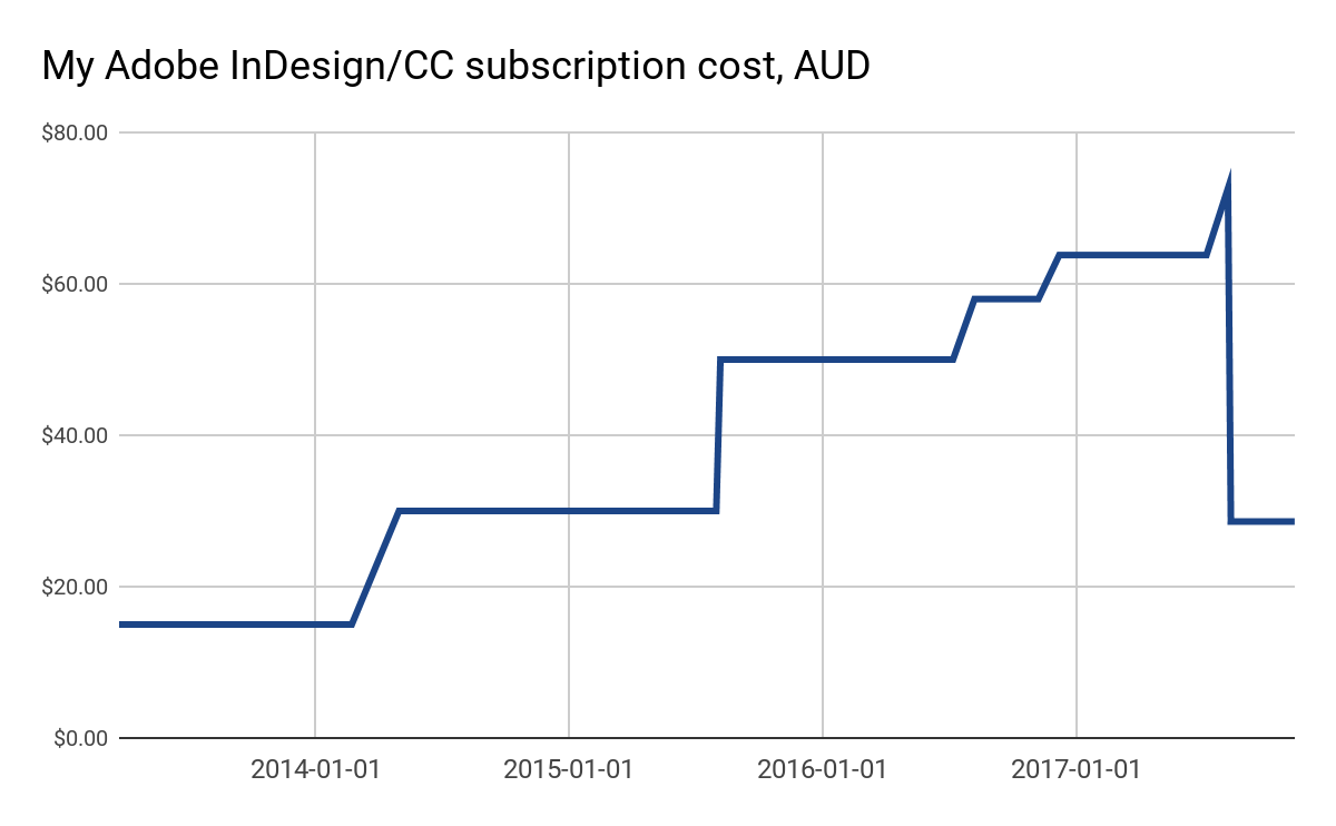 Graph showing increasing Creative Cloud subscription costs, with a dramatic drop off mid-way through 2017.