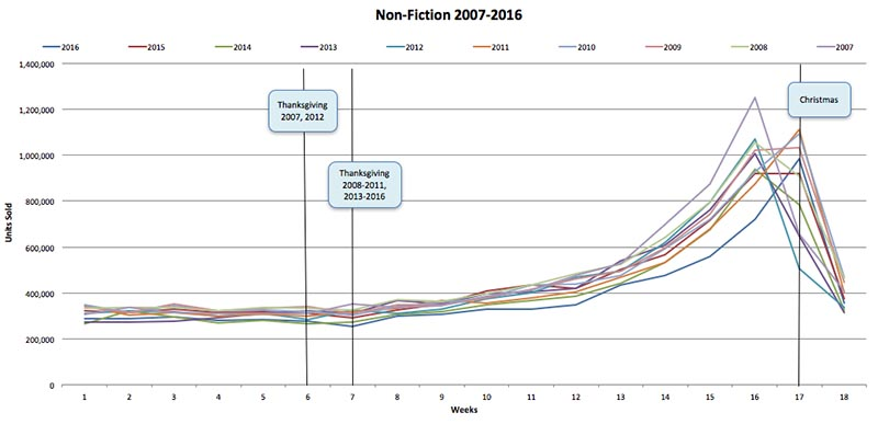 Graph of Non-Fiction sales from 2007 to 2016 rising in the lead up to Christmas.