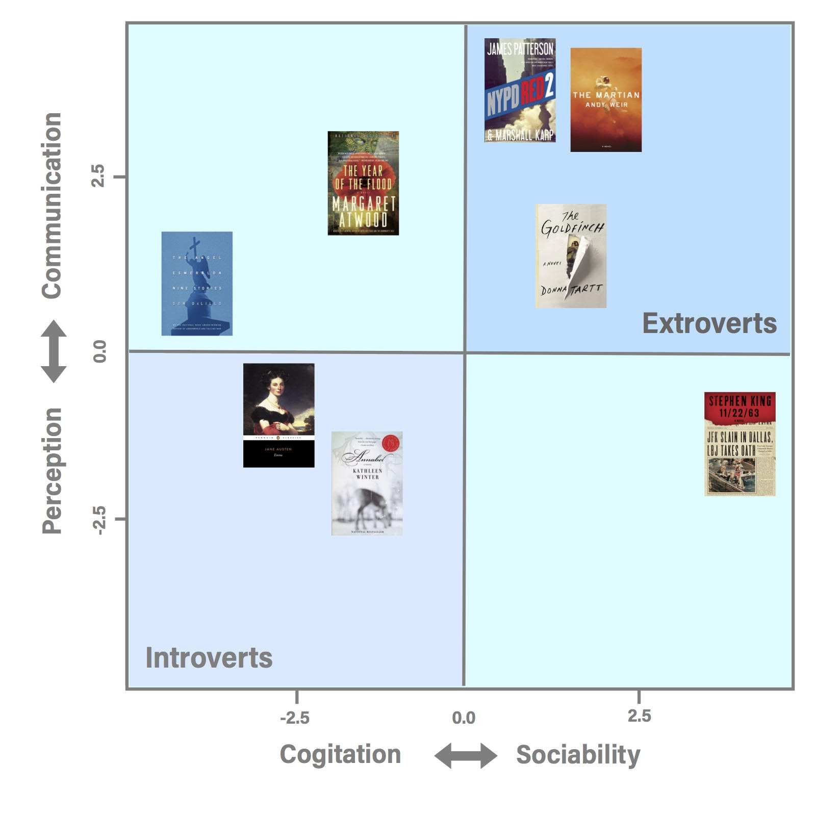 In this graph, you can see a plot of main characters from well-known books based on their qualities of extroversion versus introversion.