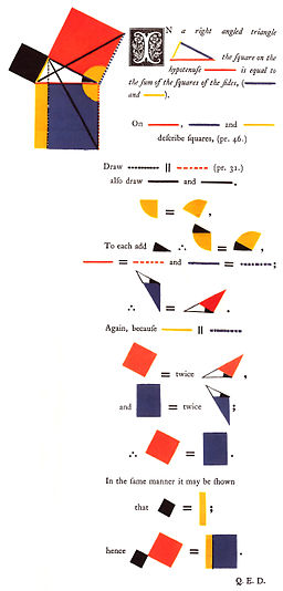 Theorem of Pythagoras, Oliver Byrne, 1847