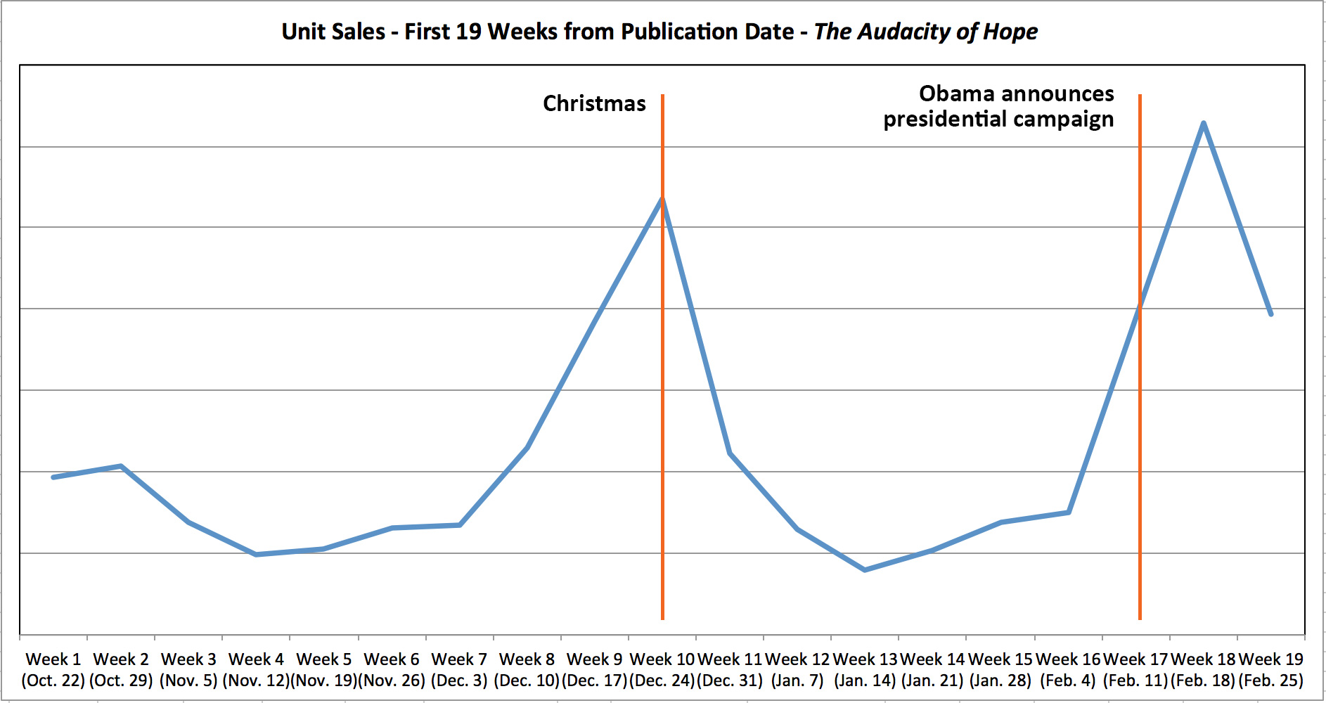 Graph showing the first 19 weeks of unit sales for The Audacity of Hope.