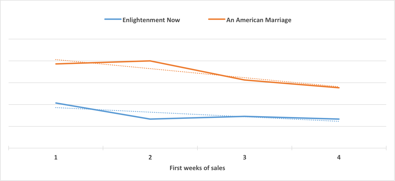 Enlightenment Now  by Steven Pinker compared to  An American Marriage  by Tayari Jones during the first four weeks of sales.
