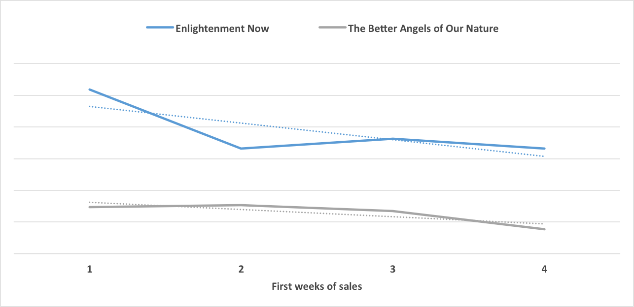 Comparison between  Enlightenment Now  and  The Better Angels of Our Time , both by Steven Pinker, during the first four weeks of sales.