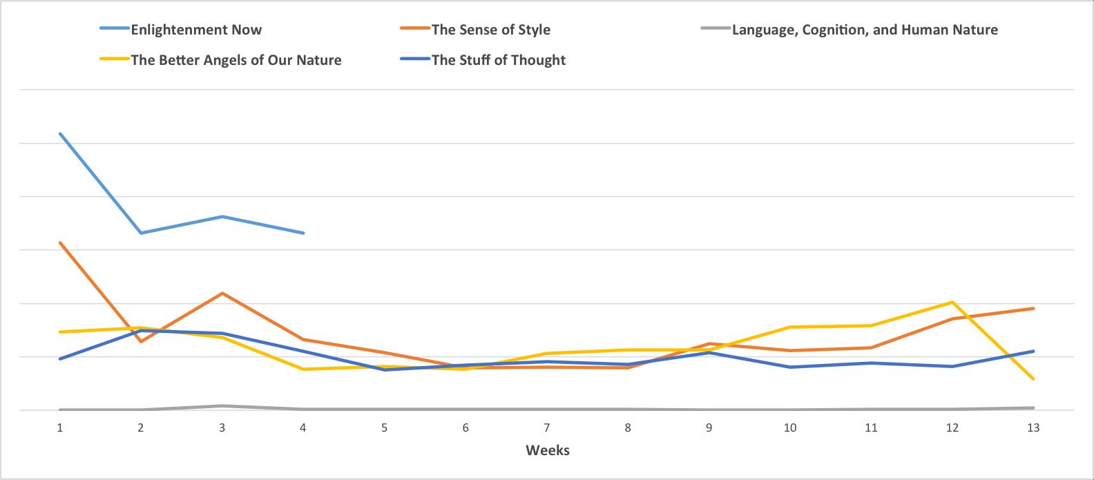 Comparison of sales between Pinker's hardcover titles.