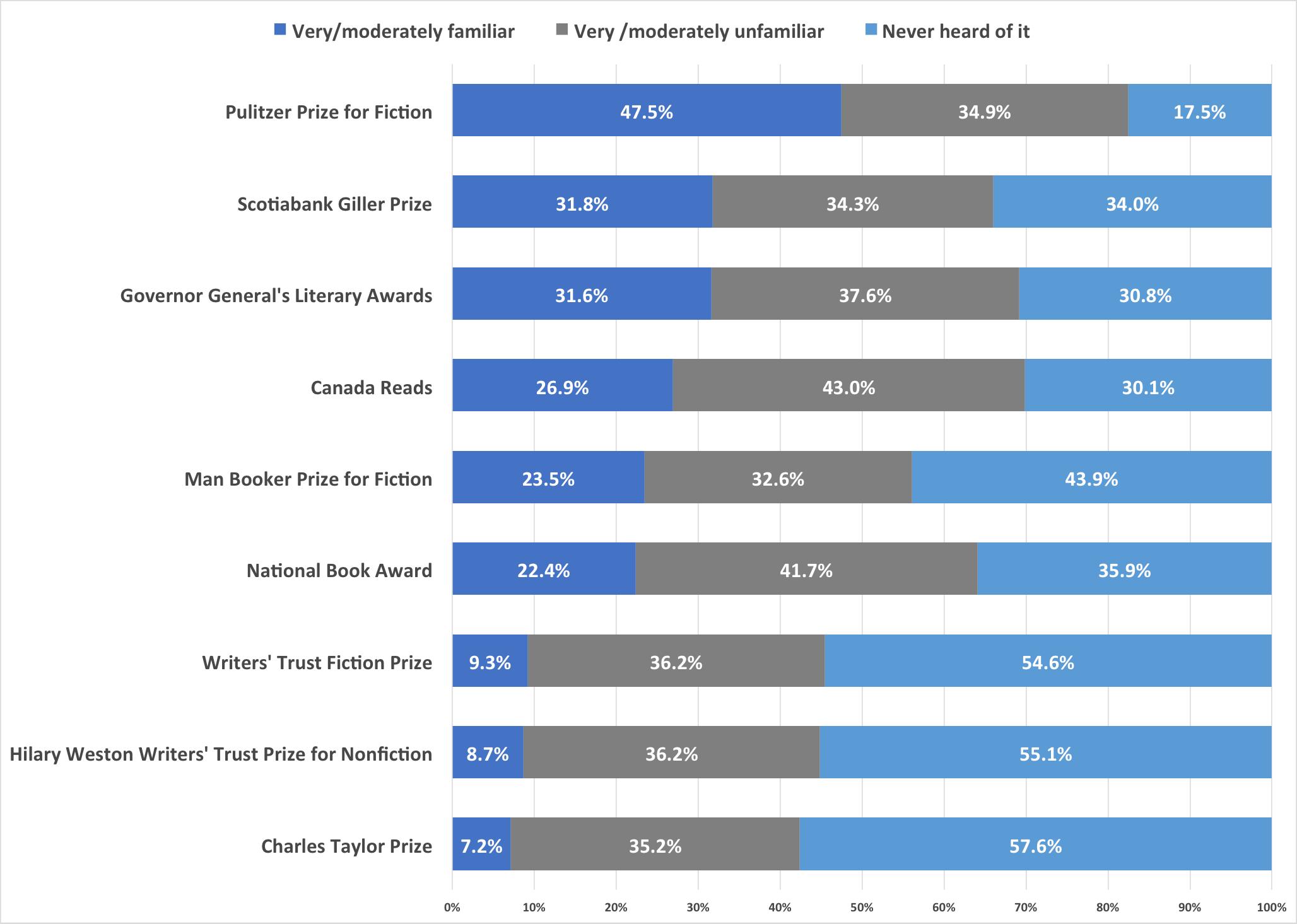 Graph measuring levels of awareness for each major literary award.