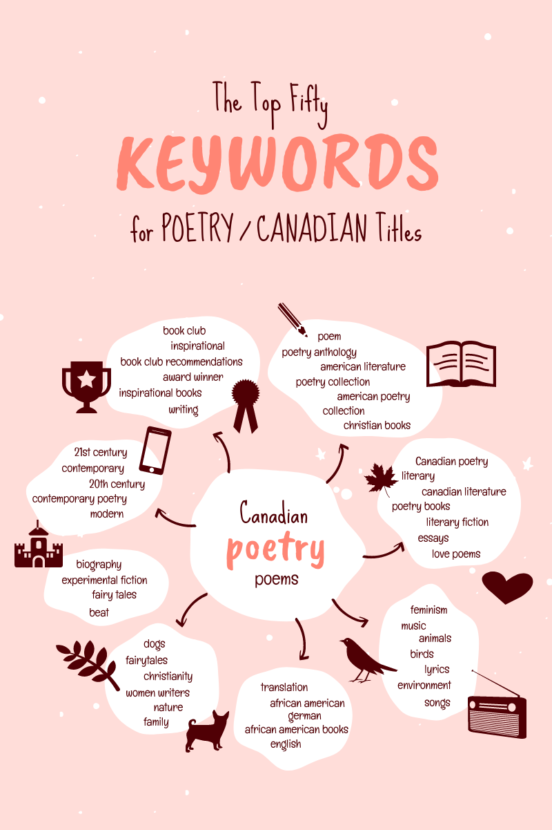 Top 50 keywords for Canadian Poetry titles