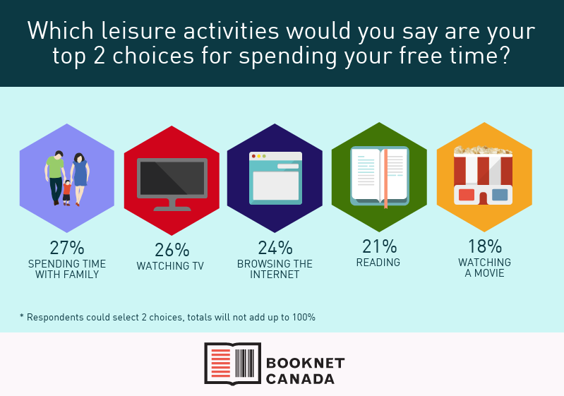 Canadians' top two choices for leisure activities