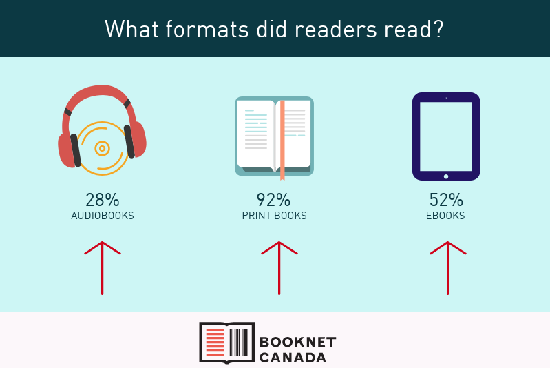 What formats do readers prefer?
