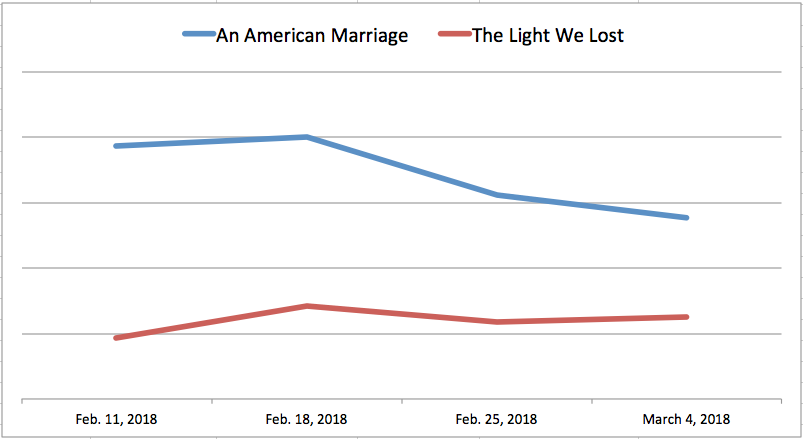 Unit sales comparison between  An American Marriage  by Tayari Jones and  The Light We Lost  by Jill Santopolo - first 4 weeks.