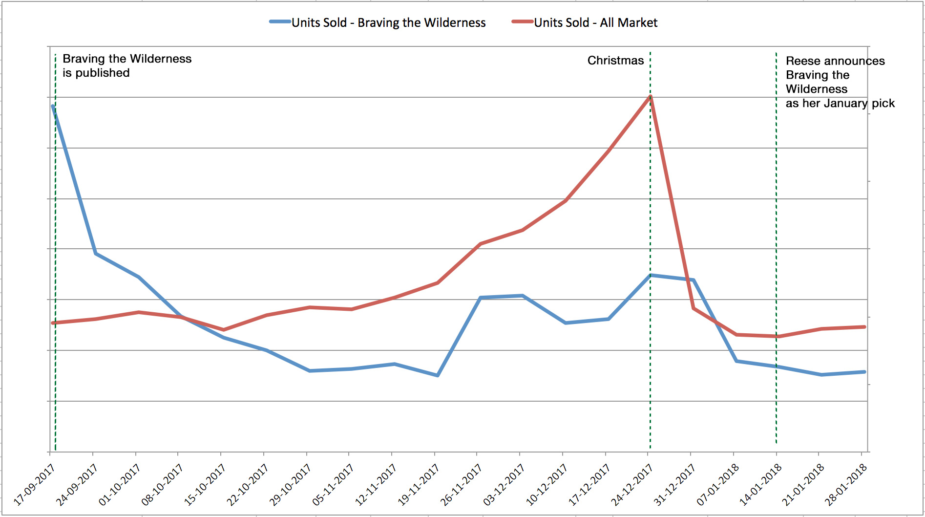 Unit sales for  Braving the Wilderness  by Bréne Brown.