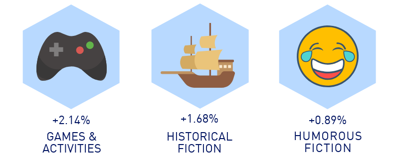 Father's Day market increases: Games & Activities (+2.14%), Historical Fiction (+1.68%), and Humorous Fiction (+0.89%).