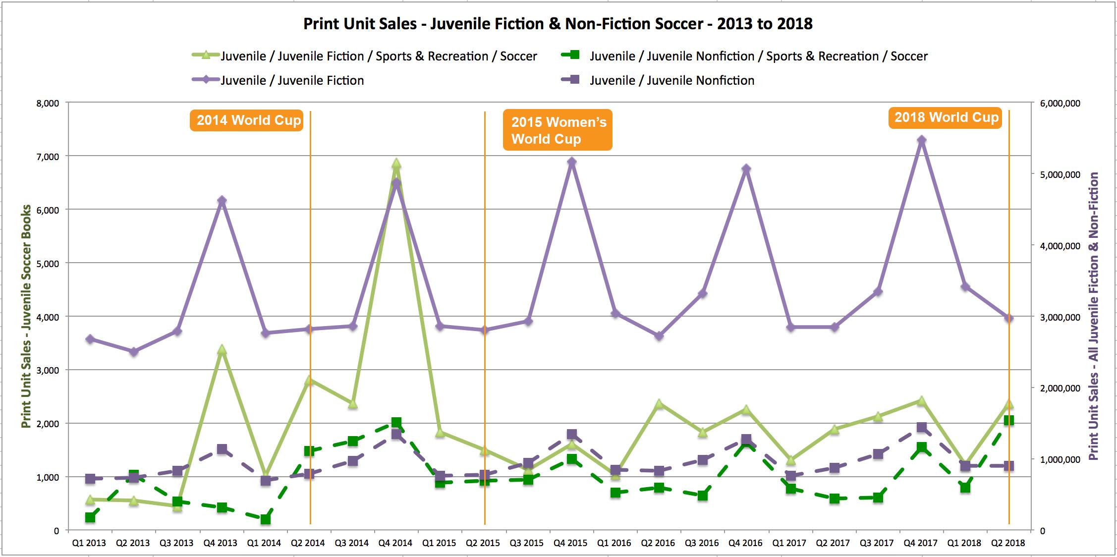 Print unit sales – Juvenile Fiction & Non-Fiction Soccer (2013-2018)