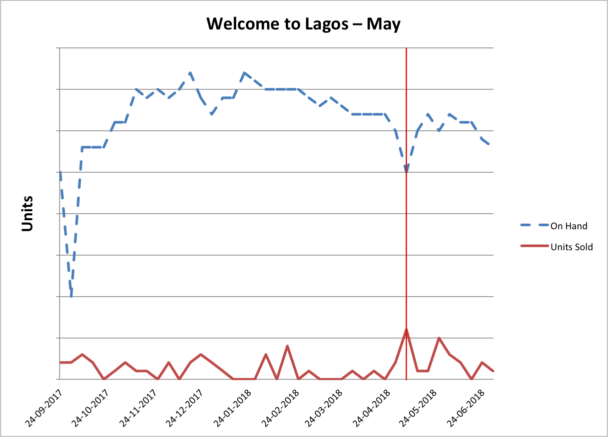 Graph showing on hand and units sold for Welcome to Lagos during May 2018.
