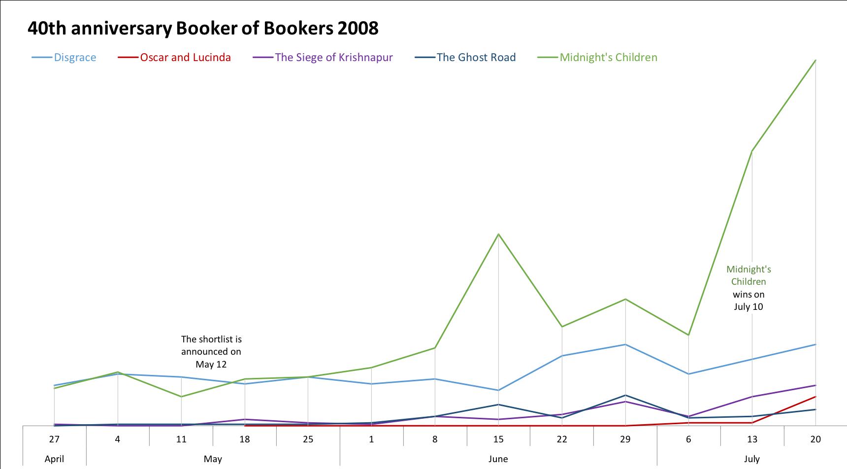 40th anniversary Booker of Bookers 2008 shortlist sales comparison
