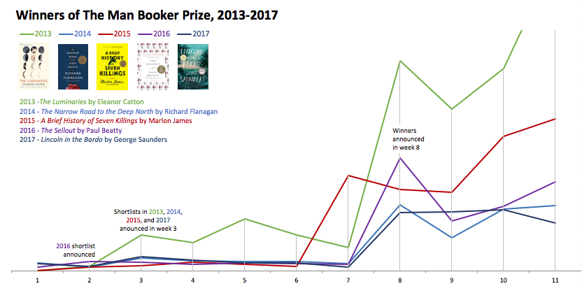 Winners of The Man Booker Prize, 2013-2017 sales comparison
