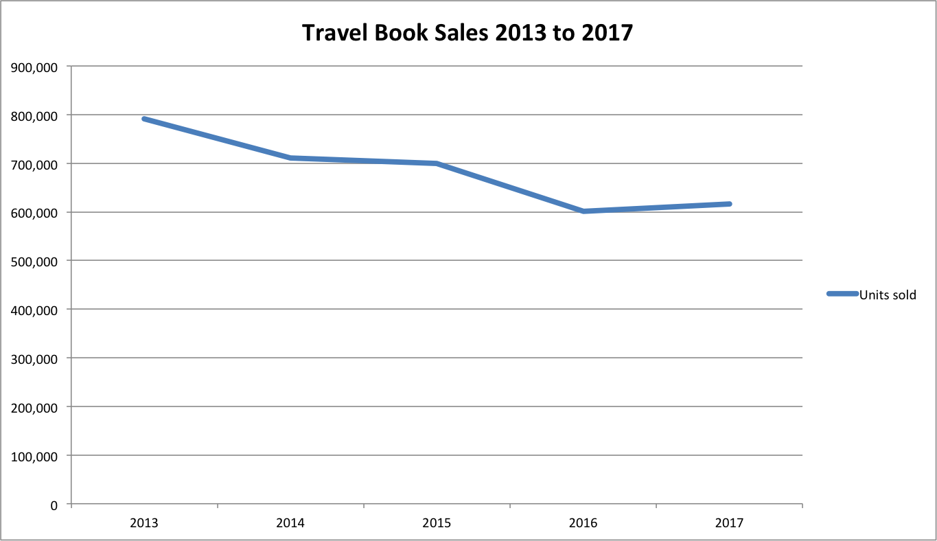 A graph showing that the travel book market has been trending downward from approximately 800,000 units in 2013 to approximately 600,000 units in 2017.