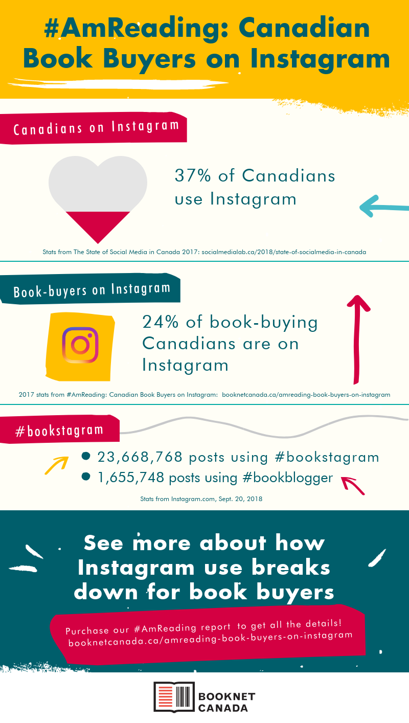 Infographic with stats from the #AmReading: Canadian Book Buyers on Instagram report. 37% of Canadians use Instagram (From The State of Social Media in Canada 2017). 24% of book-buying Canadians are on Instagram (2017 stat from #AmReading: Canadian Book Buyers on Instagram). 23,668,768 posts using #bookstagram; 1,655,748 posts using #bookblogger (stats taken from Instagram, Sept. 20, 2018).
