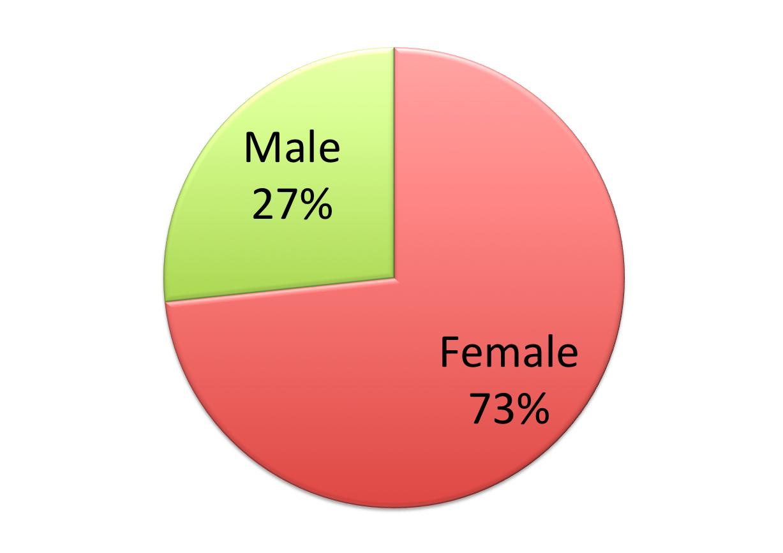 Pie chart illustrating 73% female, 27% male.